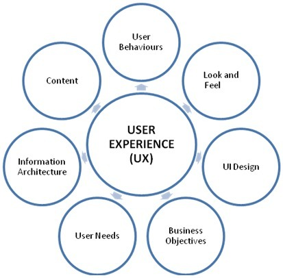 website user experience (UX)